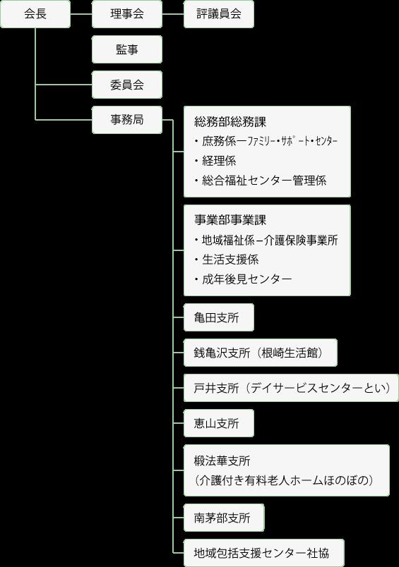 函館市社会福祉協議会組織図